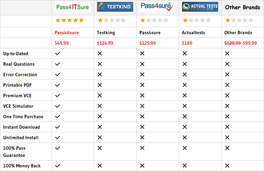 pass4itsure 300-365 dumps